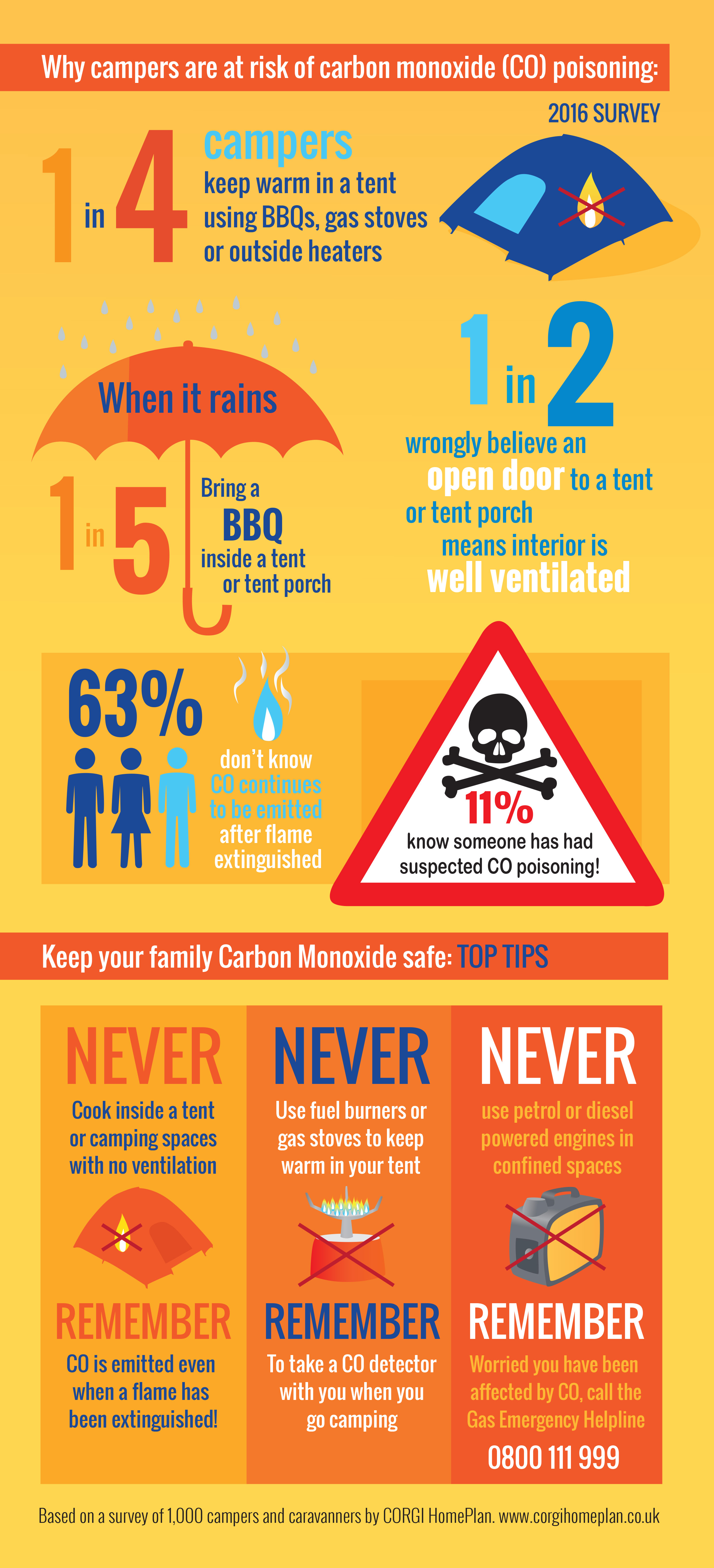 Gas safety for campers advice